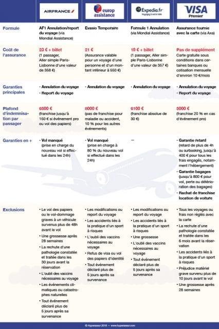 Tout-sur-l-assurance-annulation-vol-santecool.net