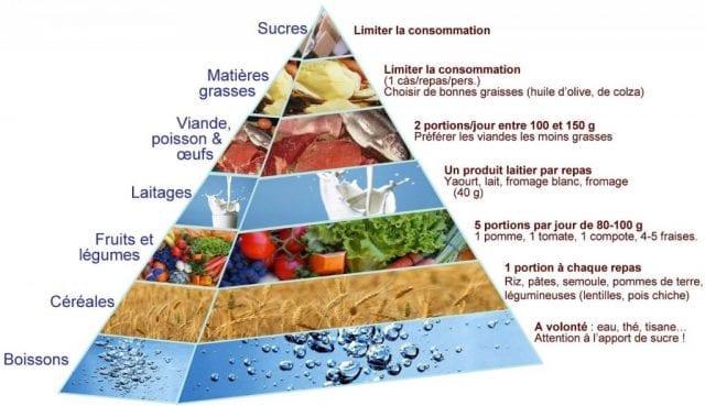 Quand ils jugent leur alimentation équilibrée, les Français se conforment plus aux recommandations nutritionnelles