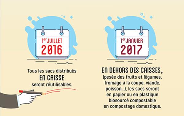 Préparation de l'interdiction des sacs plastique des fruits et légumes au 1er Janvier 2017-santecool