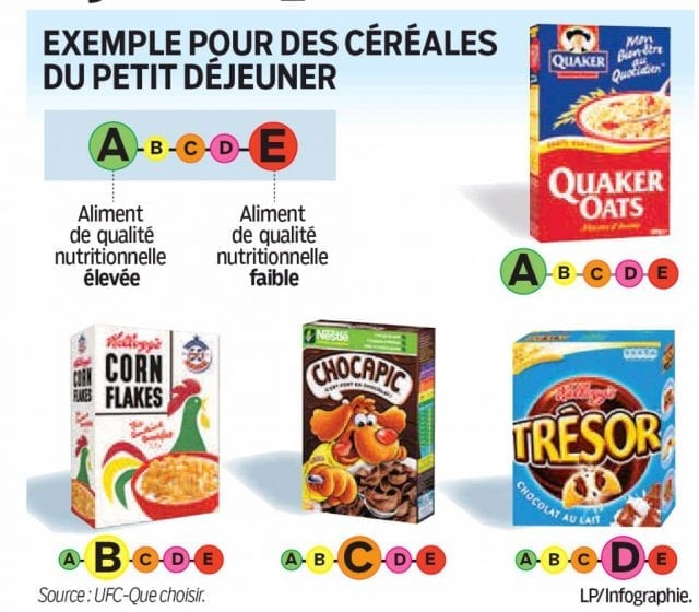 Étiquetage-nutritionnel-les-cinq-logos-performants-santecool